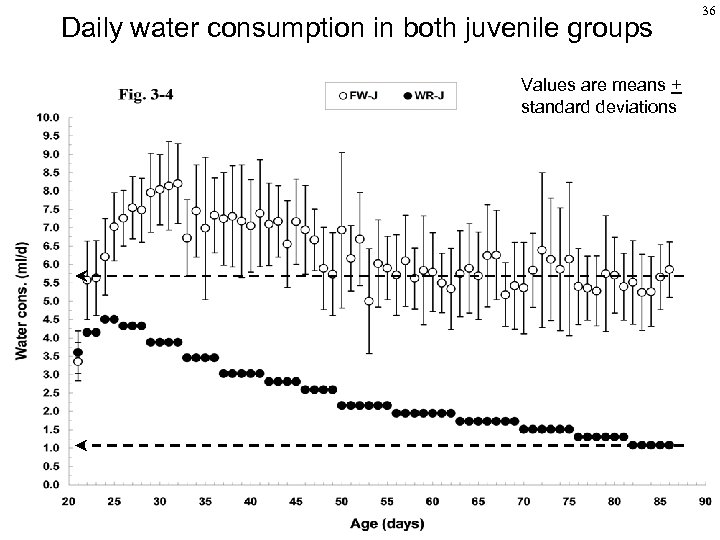 Daily water consumption in both juvenile groups Values are means + standard deviations 36