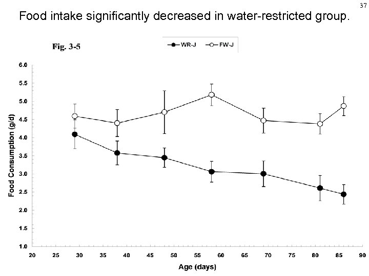 Food intake significantly decreased in water-restricted group. 37