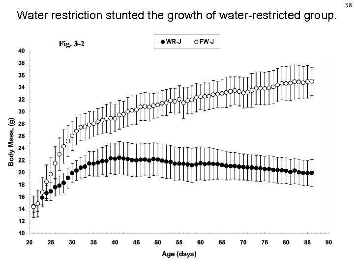 Water restriction stunted the growth of water-restricted group. 38