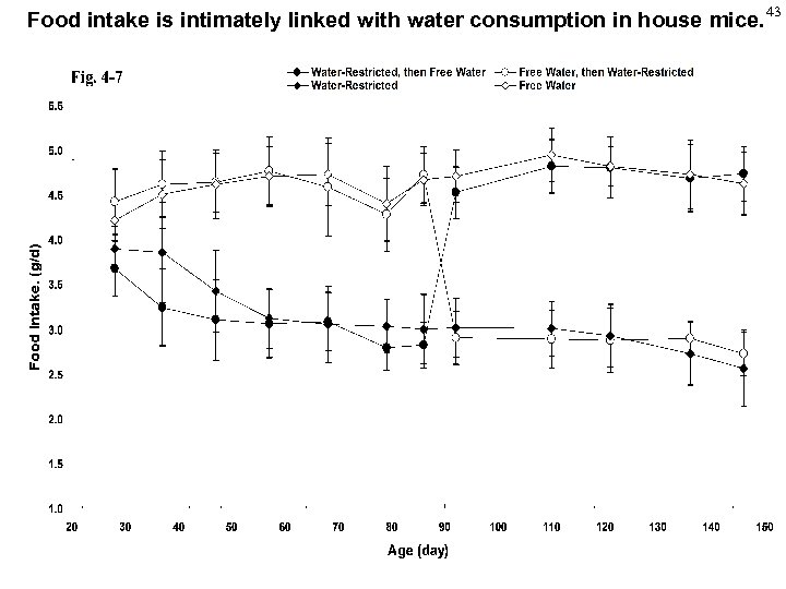Food intake is intimately linked with water consumption in house mice. 43