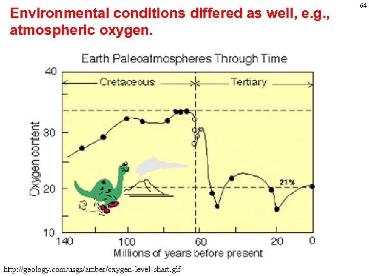 Environmental conditions differed as well, e. g. , atmospheric oxygen. http: //geology. com/usgs/amber/oxygen-level-chart. gif