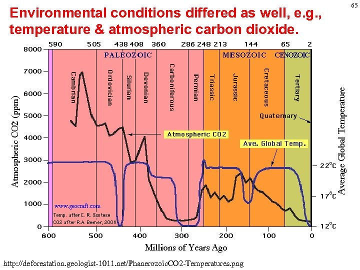 Environmental conditions differed as well, e. g. , temperature & atmospheric carbon dioxide. http: