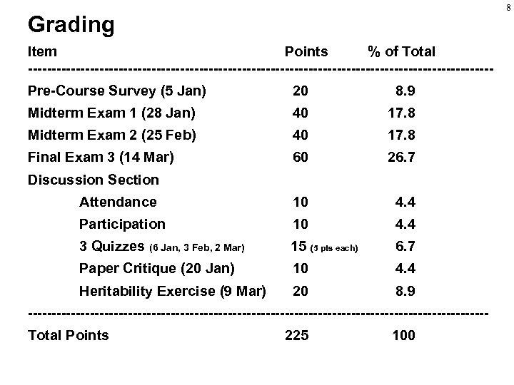 8 Grading Item Points % of Total -------------------------------------------------Pre-Course Survey (5 Jan) 20 8. 9