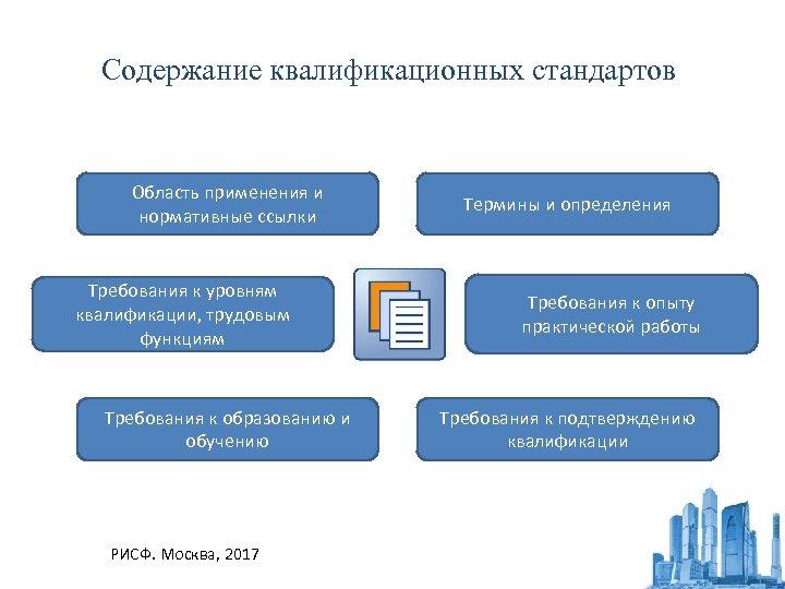 Содержание квалификационных стандартов Область применения и нормативные ссылки Требования к уровням квалификации, трудовым функциям