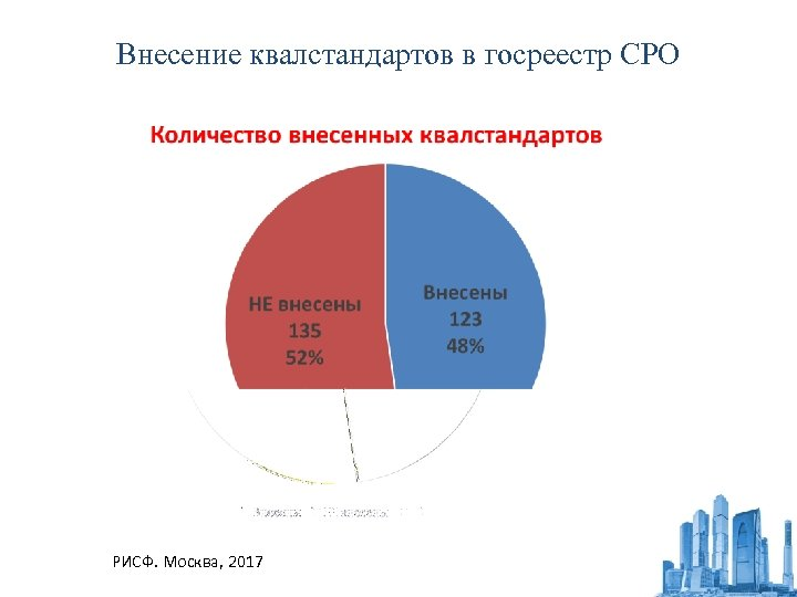 Внесение квалстандартов в госреестр СРО РИСФ. Москва, 2017