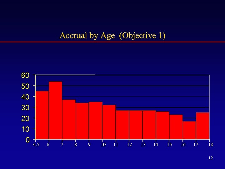 Accrual by Age (Objective 1) 60 50 40 30 20 10 0 4. 5