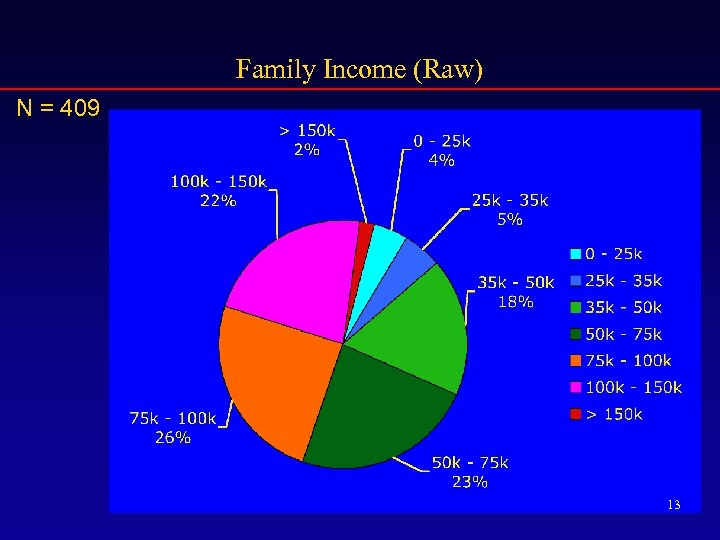Family Income (Raw) N = 409 13