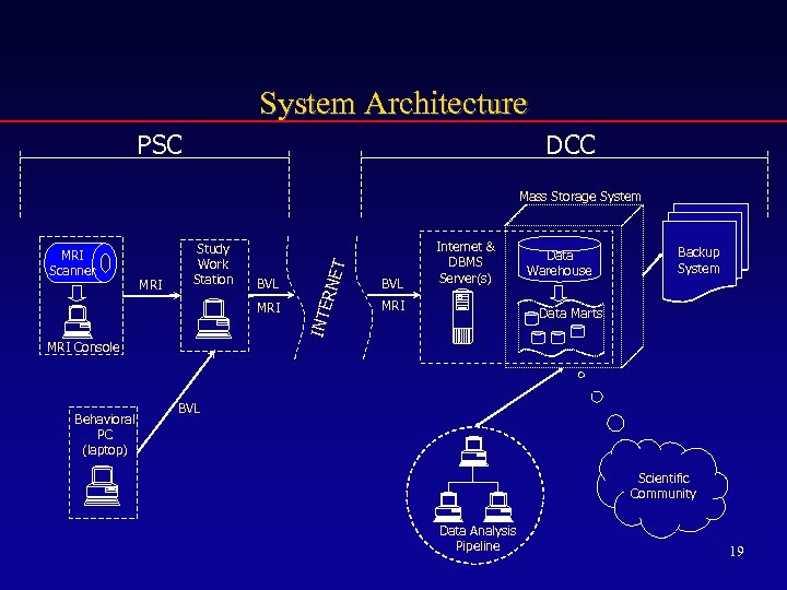 System Architecture PSC DCC BVL MRI Console Behavioral PC (laptop) RNE MRI Study Work