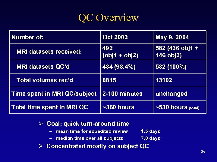 QC Overview Number of: Oct 2003 May 9, 2004 MRI datasets received: 492 (obj