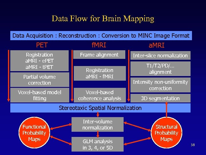 Data Flow for Brain Mapping Data Acquisition : Reconstruction : Conversion to MINC Image