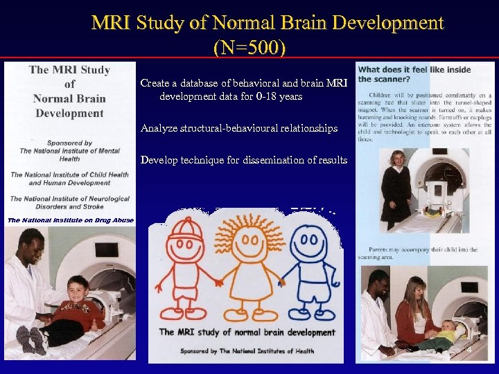 MRI Study of Normal Brain Development (N=500) Create a database of behavioral and brain