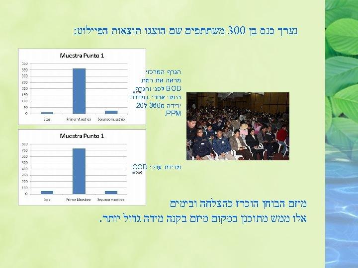 נערך כנס בן 003 משתתפים שם הוצגו תוצאות הפיילוט: הגרף המרכזי מראה את