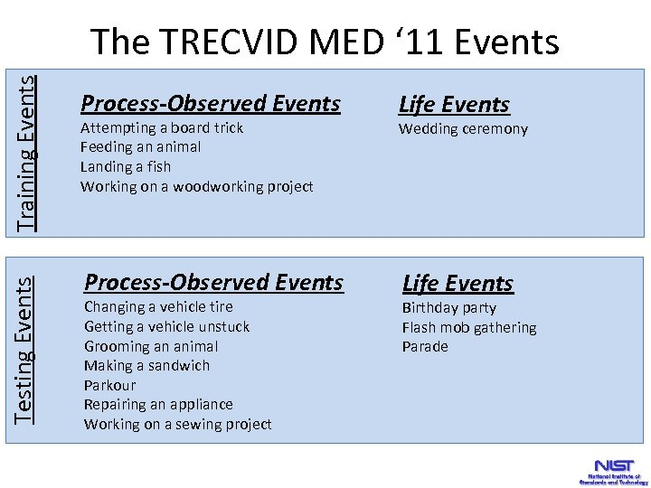 Training Events Process-Observed Events Testing Events The TRECVID MED ' 11 Events Process-Observed Events