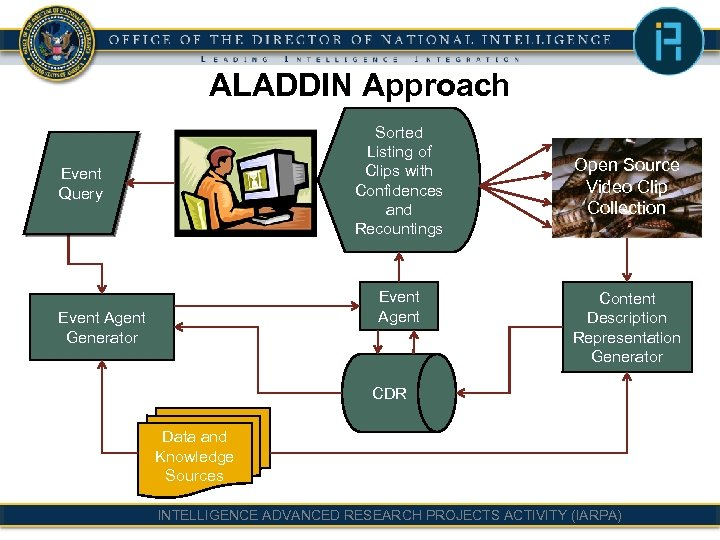 ALADDIN Approach Sorted Listing of Clips with Confidences and Recountings Event Query Event Agent