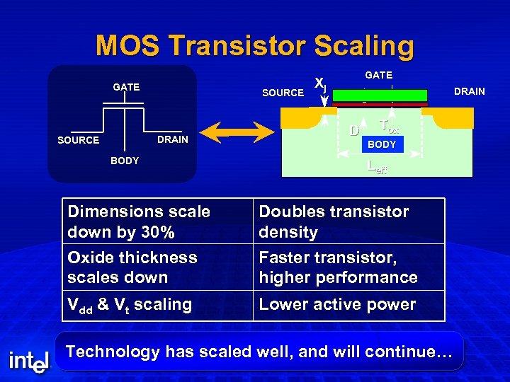 MOS Transistor Scaling GATE SOURCE DRAIN SOURCE BODY GATE Xj DRAIN D Tox BODY