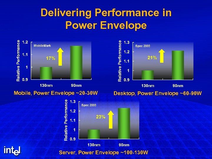Delivering Performance in Power Envelope Mobile, Power Envelope ~20 -30 W Desktop, Power Envelope