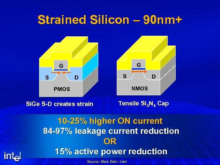 Strained Silicon – 90 nm+ G G S S D D NMOS PMOS Si.