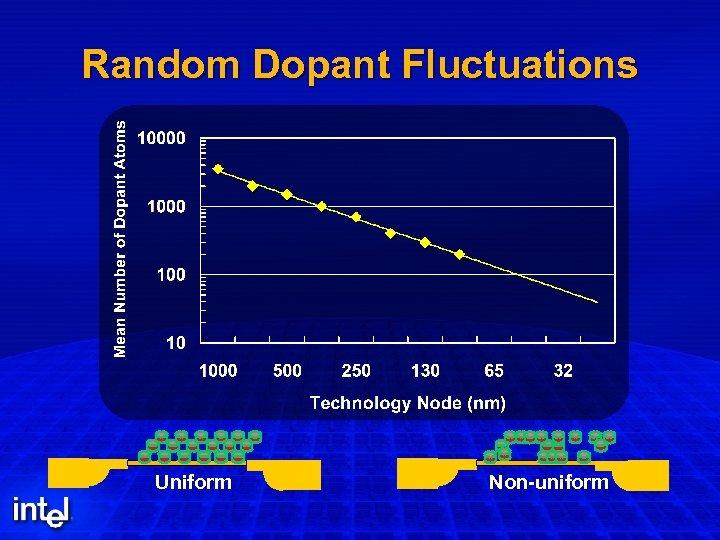 Random Dopant Fluctuations Uniform Non-uniform