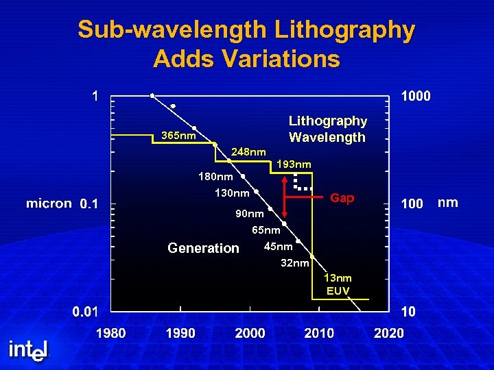 Sub-wavelength Lithography Adds Variations Lithography Wavelength 365 nm 248 nm 180 nm 130 nm