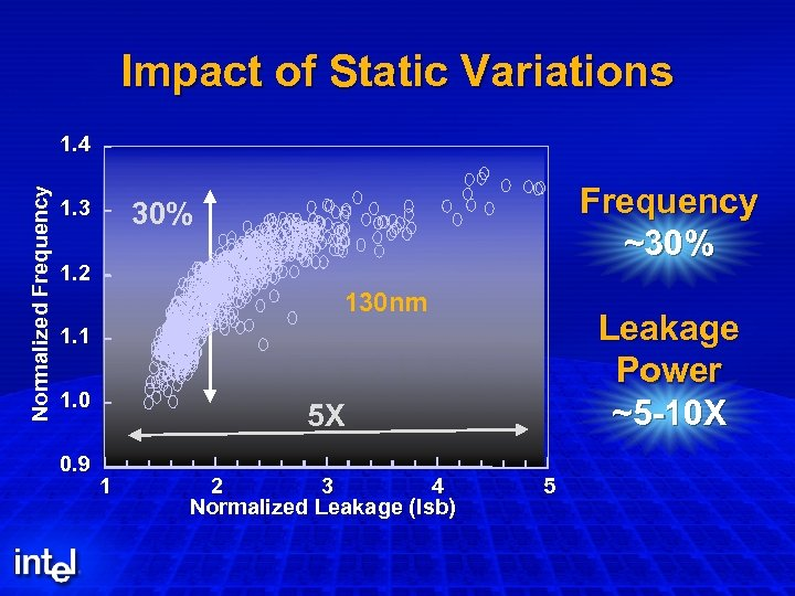 Impact of Static Variations Normalized Frequency 1. 4 1. 3 Frequency ~30% 1. 2