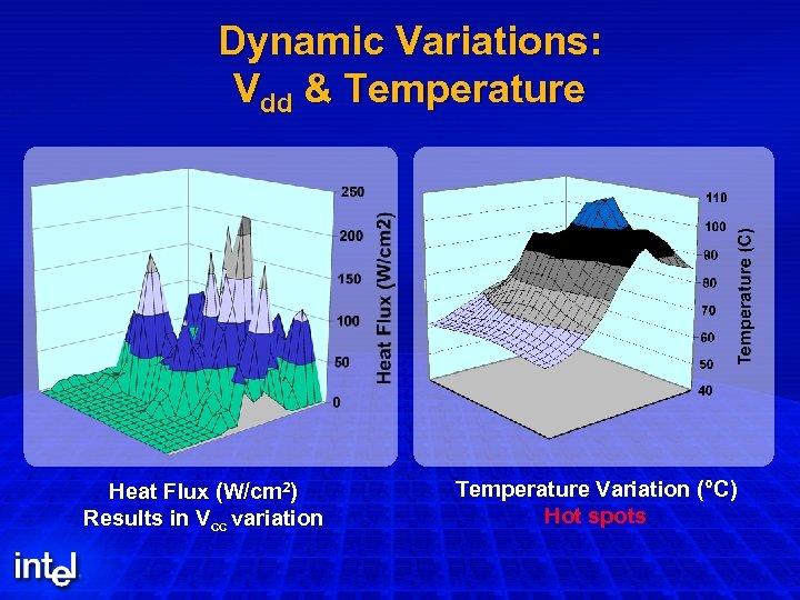 Dynamic Variations: Vdd & Temperature Heat Flux (W/cm 2) Results in Vcc variation Temperature
