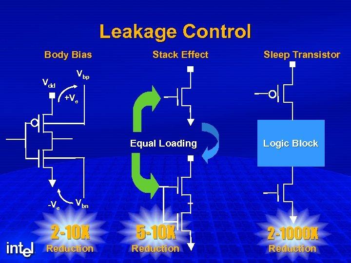 Leakage Control Body Bias Vdd Stack Effect Sleep Transistor Vbp +Ve Equal Loading -Ve