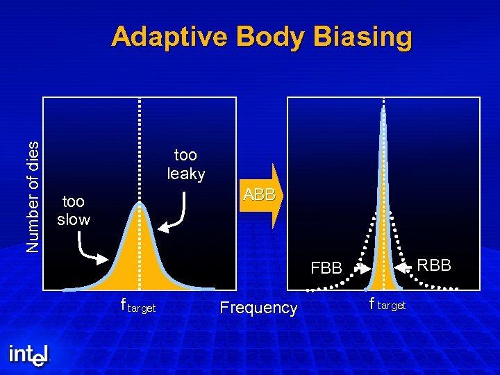 Number of dies Adaptive Body Biasing too leaky ABB too slow RBB FBB f