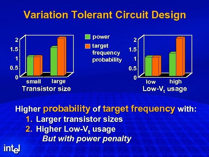 Variation Tolerant Circuit Design power 2 target frequency probability 1. 5 1 0. 5