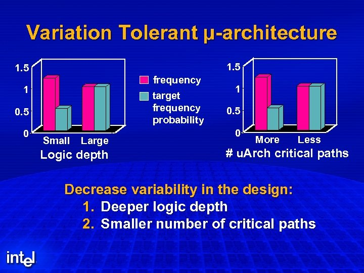 Variation Tolerant µ-architecture 1. 5 frequency 1 target frequency probability 0. 5 0 Small