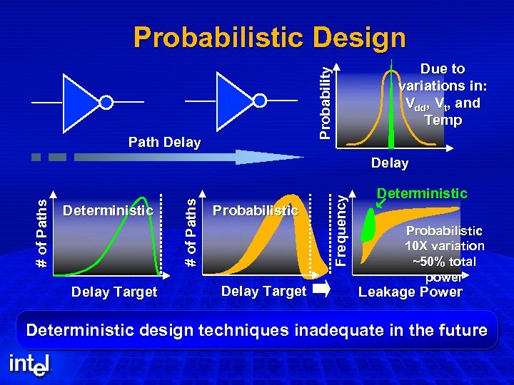 Probability Probabilistic Design Path Delay Due to variations in: Vdd, Vt, and Temp Delay
