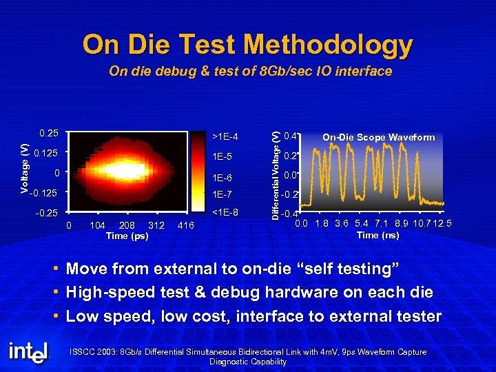 On Die Test Methodology Voltage (V) 0. 25 >1 E-4 0. 125 1 E-5
