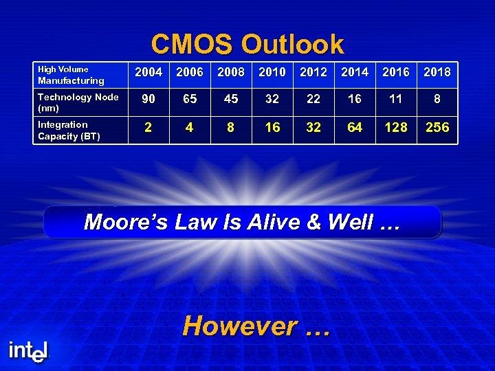 CMOS Outlook High Volume Manufacturing Technology Node (nm) Integration Capacity (BT) 2004 2006 2008
