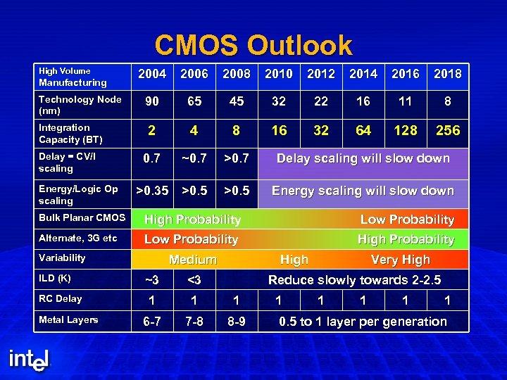 CMOS Outlook High Volume Manufacturing Technology Node (nm) Integration Capacity (BT) Delay = CV/I