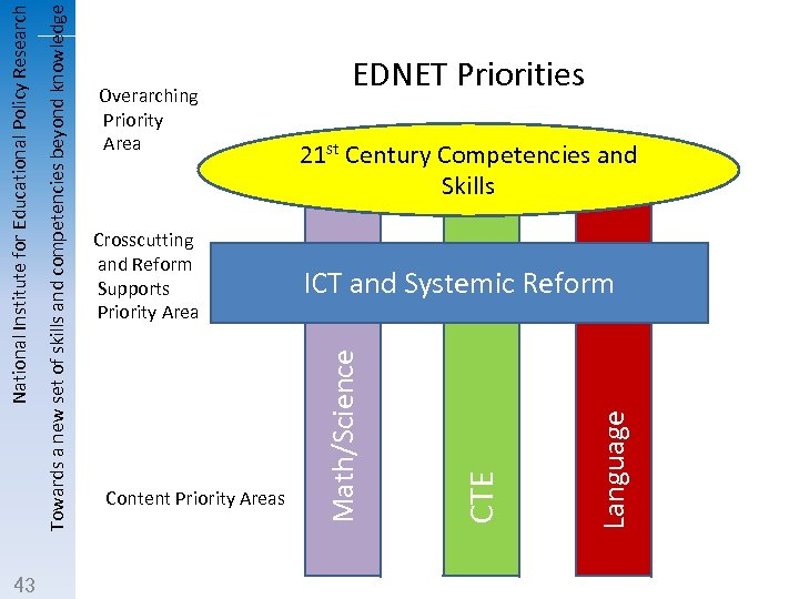 ICT and Systemic Reform Language Content Priority Areas 21 st Century Competencies and Skills