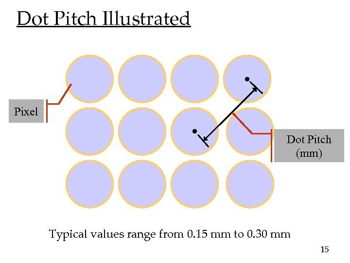 Dot Pitch Illustrated Pixel Dot Pitch (mm) Typical values range from 0. 15 mm