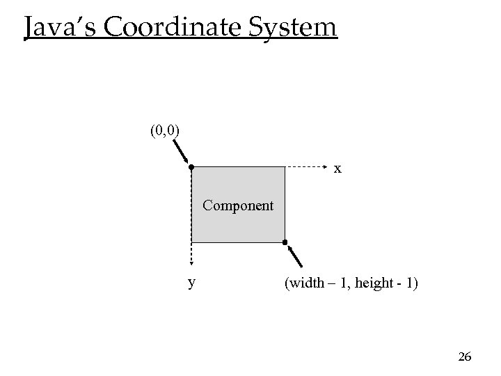 Java's Coordinate System (0, 0) x Component y (width – 1, height - 1)