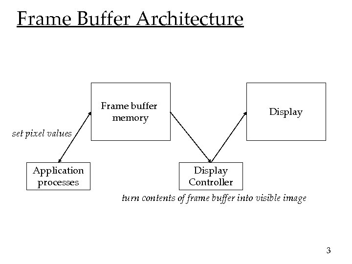 Frame Buffer Architecture Frame buffer memory Display set pixel values Application processes Display Controller