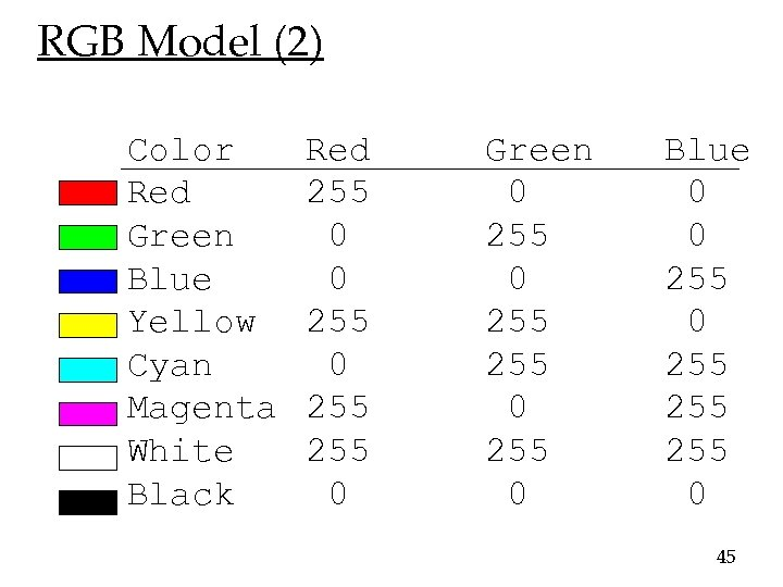 RGB Model (2) Color Red Green Blue Yellow Cyan Magenta White Black Red 255