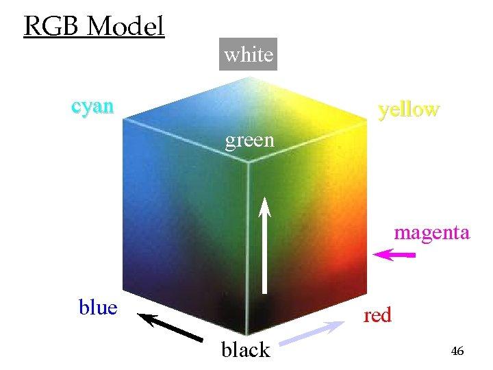 RGB Model white cyan yellow green magenta blue red black 46