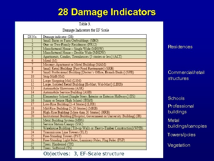 28 Damage Indicators Residences Commercial/retail structures Schools Professional buildings Metal buildings/canopies Towers/poles Vegetation Objectives: