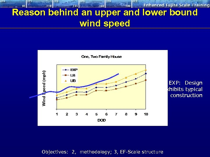 Wind Speed (mph) Reason behind an upper and lower bound wind speed EXP: Design
