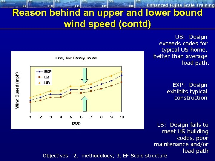 Reason behind an upper and lower bound wind speed (contd) Wind Speed (mph) UB: