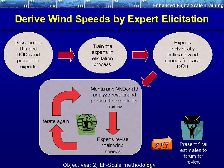Derive Wind Speeds by Expert Elicitation Describe the DIs and DODs and present to