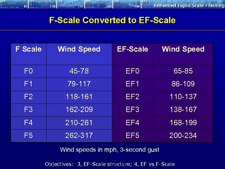 F-Scale Converted to EF-Scale F Scale Wind Speed EF-Scale Wind Speed F 0 45