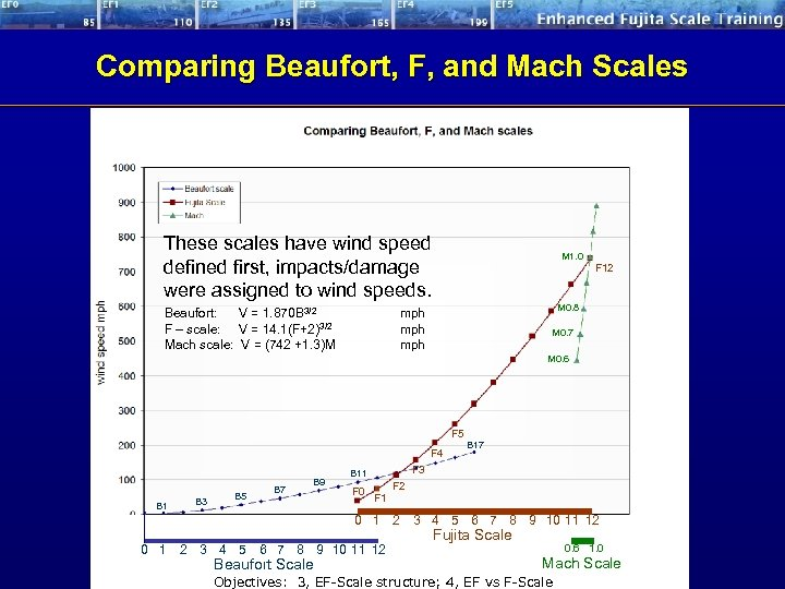 Comparing Beaufort, F, and Mach Scales These scales have wind speed defined first, impacts/damage