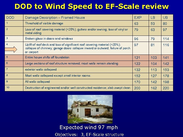 DOD to Wind Speed to EF-Scale review DOD Damage Description – Framed House EXP