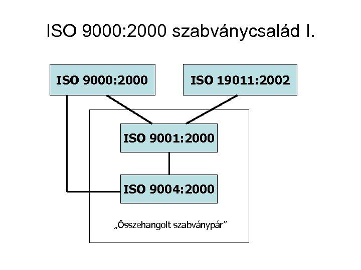 ISO 9000: 2000 szabványcsalád I. ISO 9000: 2000 ISO 19011: 2002 ISO 9001: 2000