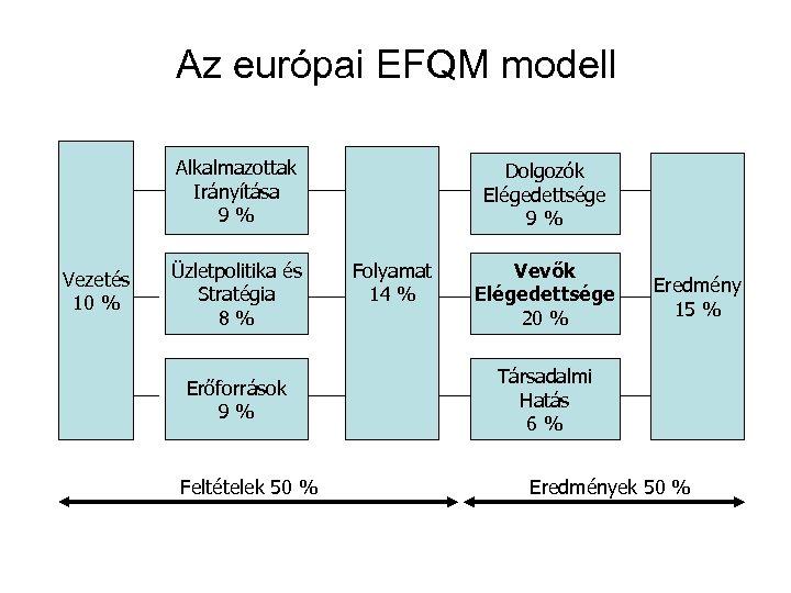 Az európai EFQM modell Alkalmazottak Irányítása 9% Vezetés 10 % Üzletpolitika és Stratégia 8%