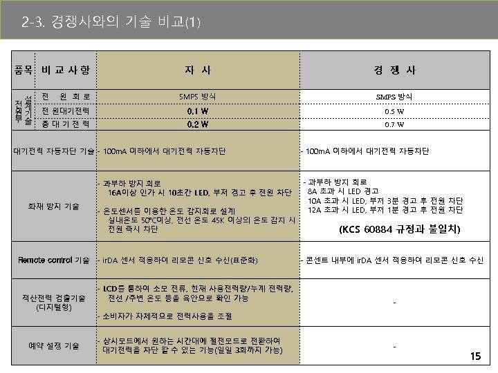 2 -3. 경쟁사와의 기술 비교(1) 품목 비 교 사 항 설 전계 원기 부술