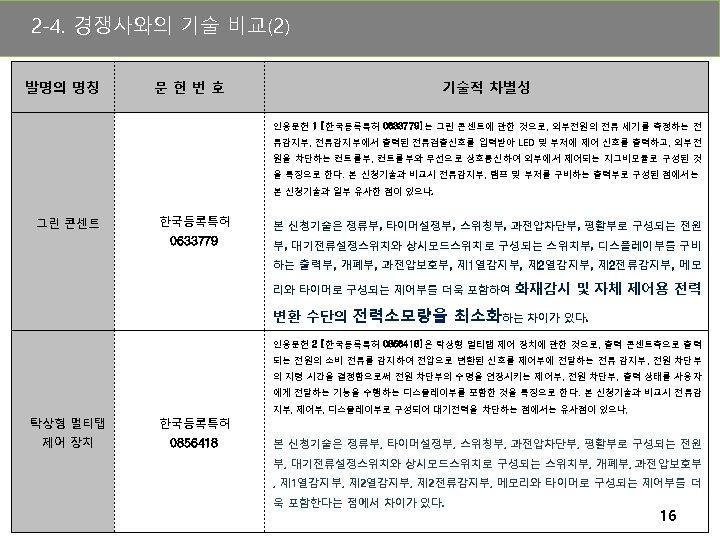 2 -4. 경쟁사와의 기술 비교(2) 발명의 명칭 문헌번호 기술적 차별성 인용문헌 1 [한국등록특허 0633779]는